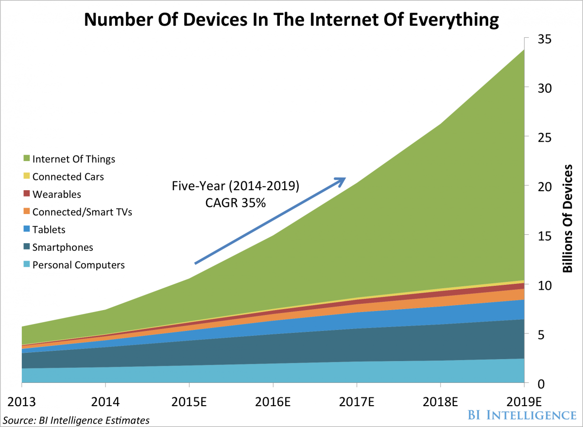 Number of Devices in IoT