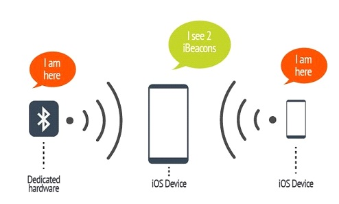 What iBeacons can do for Enterprises?